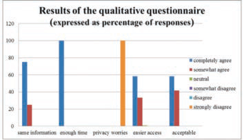 Results of the qualitative questionaire