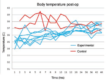 Body temperatures over time among individual babies assigned to the slowed rewarming group (blue lines) and standard of care group (red lines).